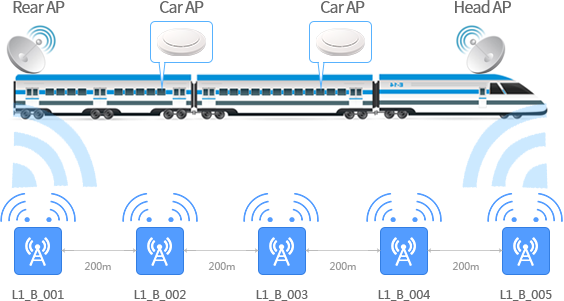 Train wireless connection,you can surf the internet without fixed network